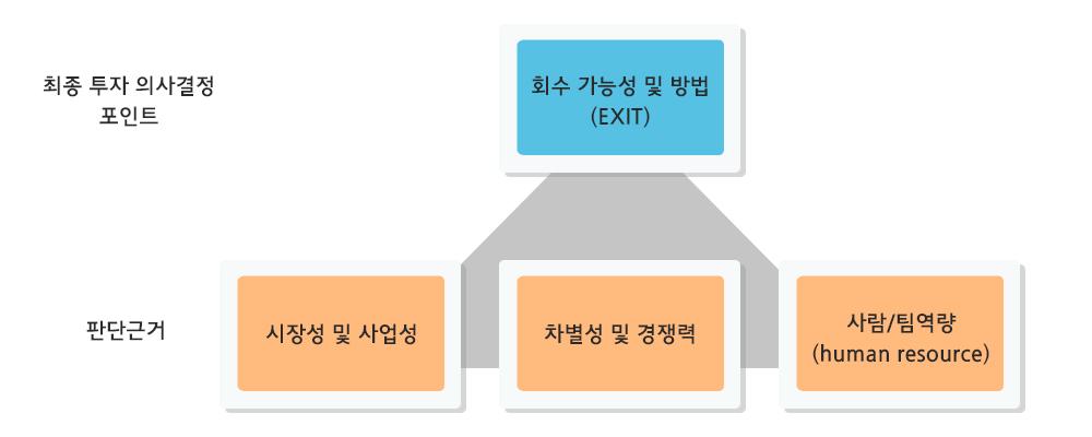투자의사결정포인트.jpg